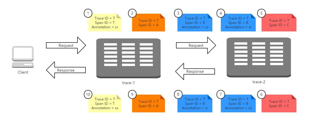 Spring Cloud构建微服务架构:分布式服务跟踪(收集原理