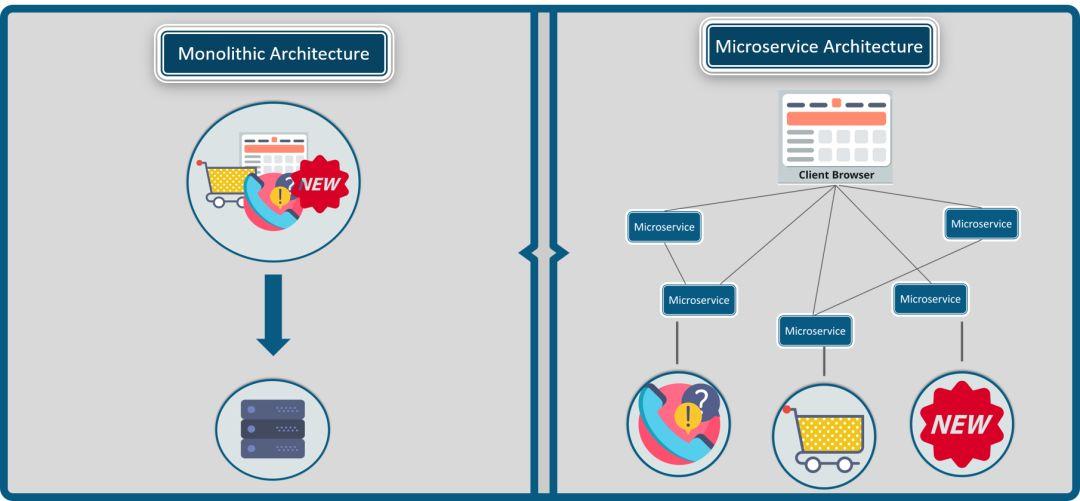 单体架构和微服务架构区别