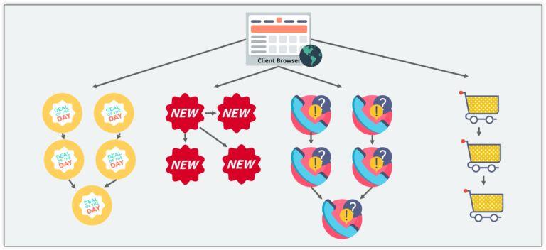 购物车应用程序的微服务架构