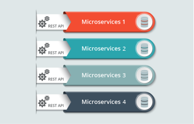 微服务处理数据演示